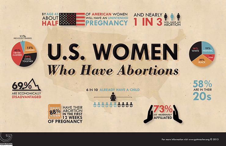 USWomenWhoHaveAbortionsstats